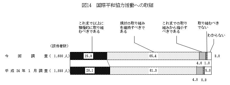 FireShot Screen Capture #004 - '自衛隊・防衛問題に関する世論調査 図14 - 内閣府' - survey_gov-online_go_jp_h26_h26-bouei_zh_z14_html