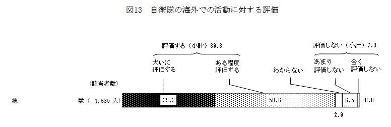 FireShot Screen Capture #003 - '自衛隊・防衛問題に関する世論調査 図13 - 内閣府' - survey_gov-online_go_jp_h26_h26-bouei_zh_z13_html