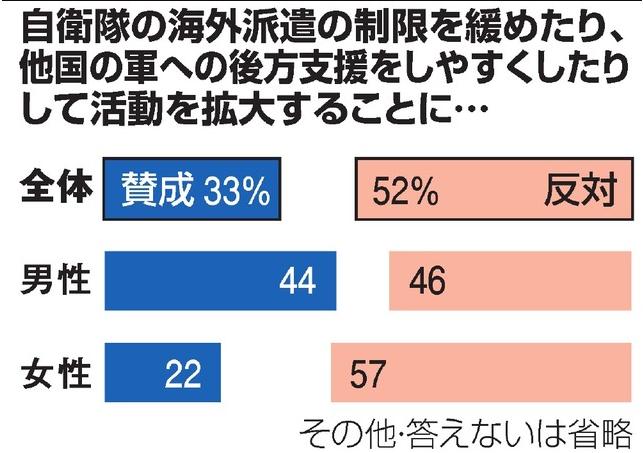 FireShot Screen Capture #005 - '自衛隊の海外活動拡大、反対52% 朝日新聞世論調査:朝日新聞デジタル' - www_asahi_com_articles_photo_AS20150316004537_html