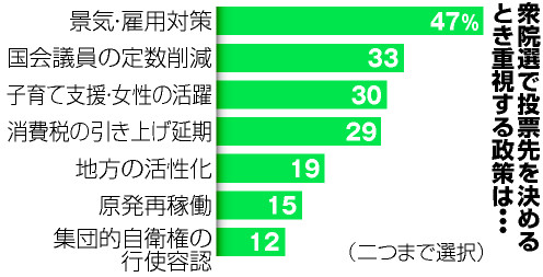FireShot Screen Capture #001 - '投票で重視する政策「景気・雇用」47% 朝日連続調査 - 選挙:朝日新聞デジタル' - www_asahi_com_articles_photo_AS20141130002574_html