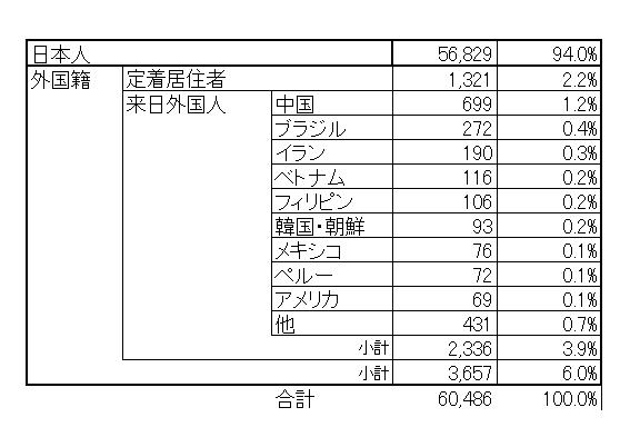 統計年末在所外国人被収容者比率