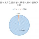 「外国人の犯罪がなければ、日本の刑務所はガラガラ」の真偽を公的資料で検証する