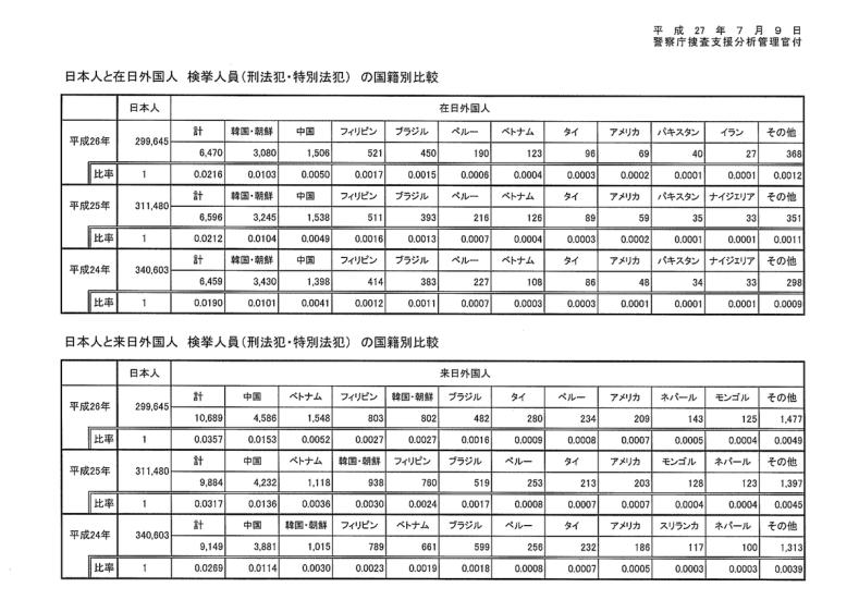 FireShot Screen Capture #034 - '日本初「在日」外国人犯罪の公的統計資料公開。の画像 I 坂東忠信 太陽にほえたい!' - ameblo_jp_japangard_image-12058198534-13386660182_html