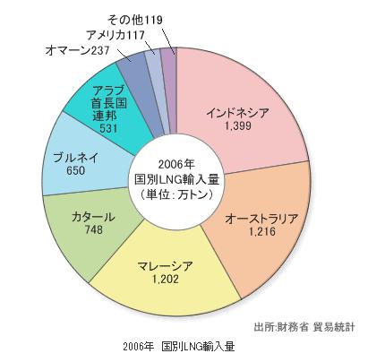 FireShot Screen Capture #152 - '基礎情報:石油・天然ガスの主な用途 _ 資源ライブラリ I JOGMEC' - www_jogmec_go_jp_library_oilgas_002_html