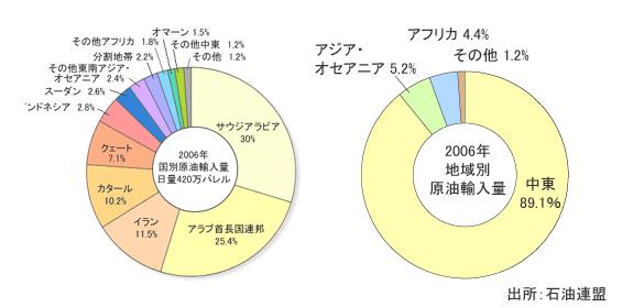 FireShot Screen Capture #151 - '基礎情報:石油・天然ガスの主な用途 _ 資源ライブラリ I JOGMEC' - www_jogmec_go_jp_library_oilgas_002_html
